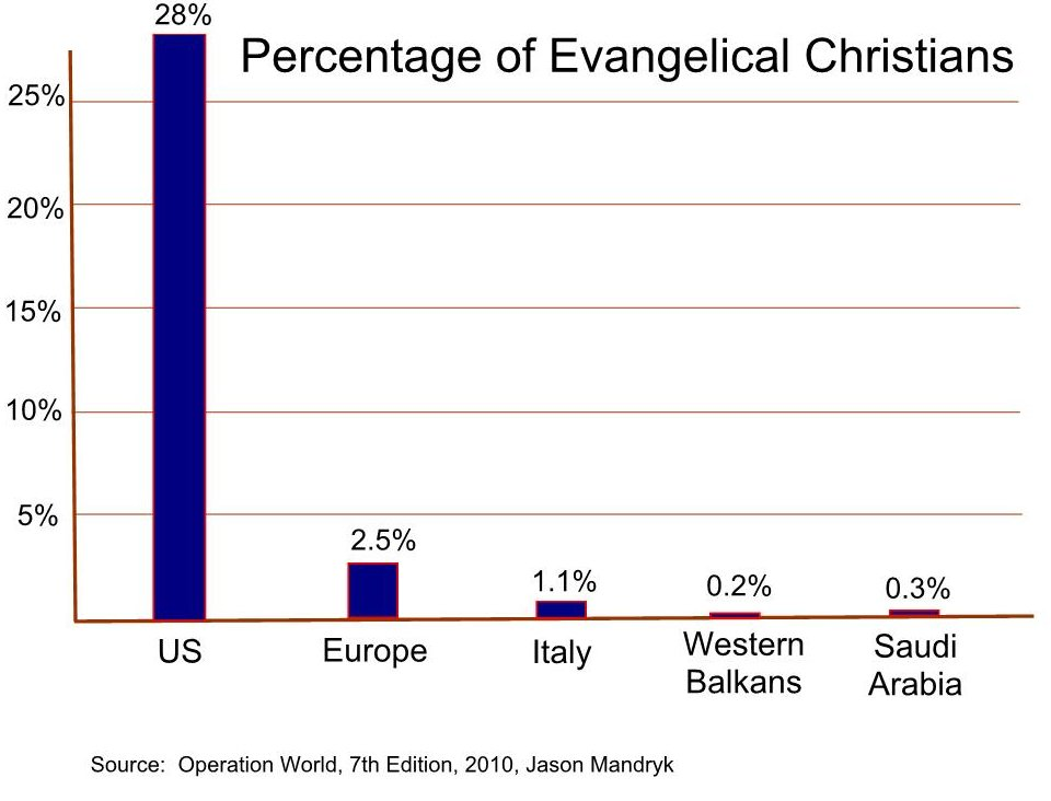 Percentage or Evangelical Christians US Europe Italy Balkans Saudi Arabia 2