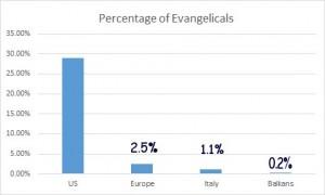 US Europe Italy Balkans charts